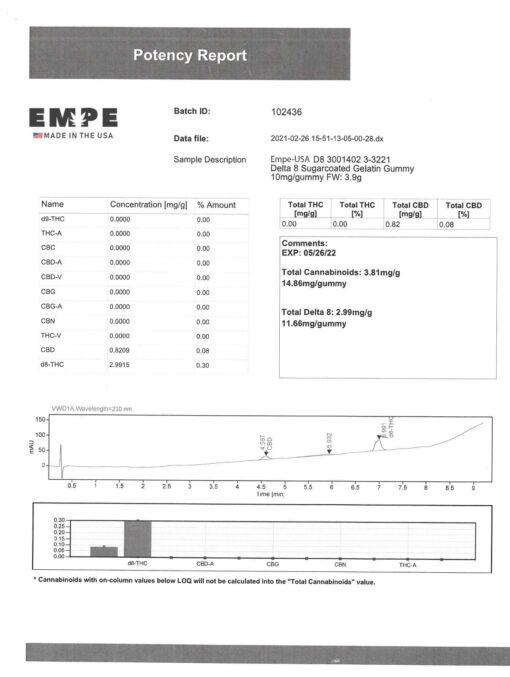 Delta 8 Gummies 300mg Certificate Labs